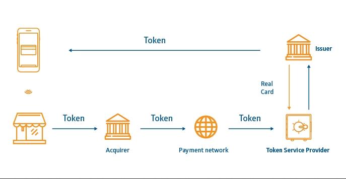cơ chế hoạt động của token